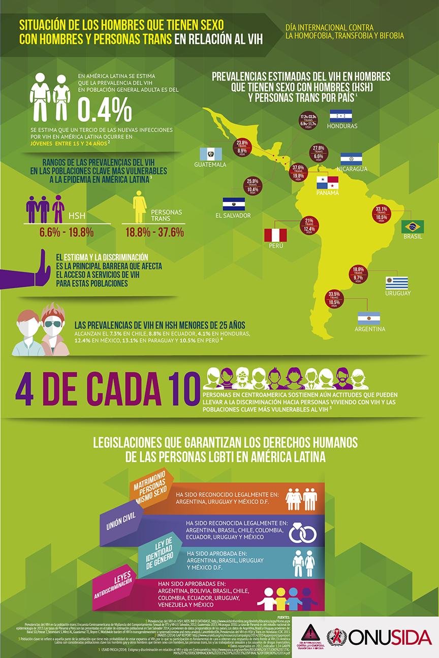 Venezuela personas que tienen sexo