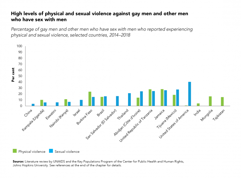 20200127 High levels of physical and sexual violence against gay men