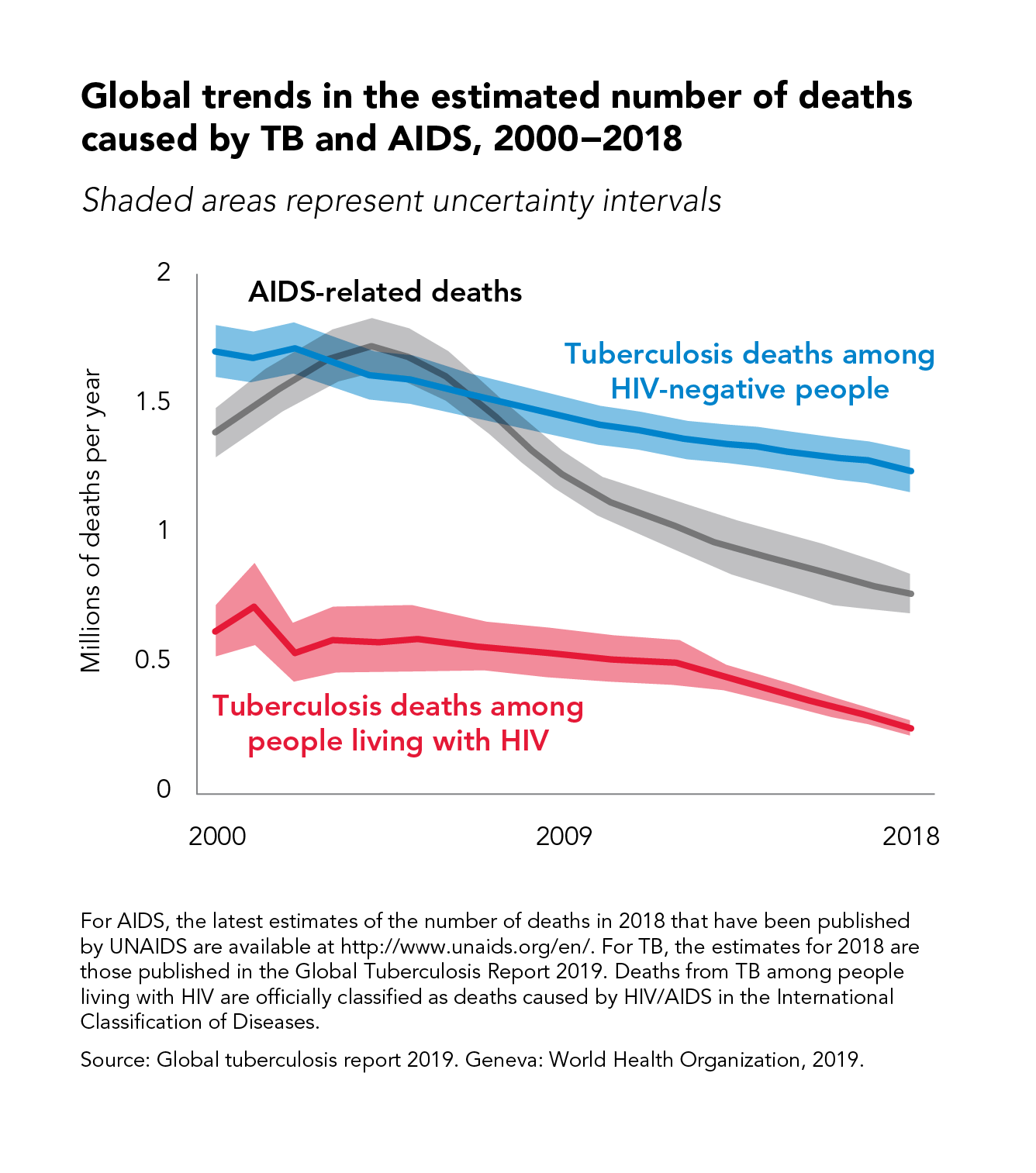 Global trends in the estimated number of deaths